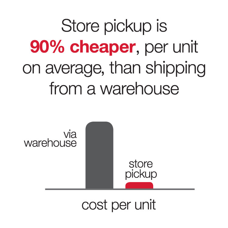 chart showing gray bar (via warehouse) 9x taller than red bar (store pickup)