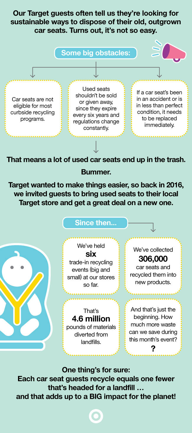 infographic about car seat program