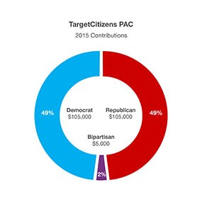 TargetCitizens PAC