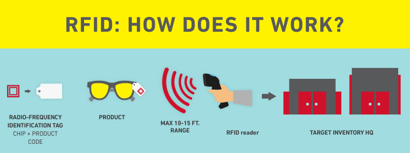 Infographic that explains how RFID technology works
