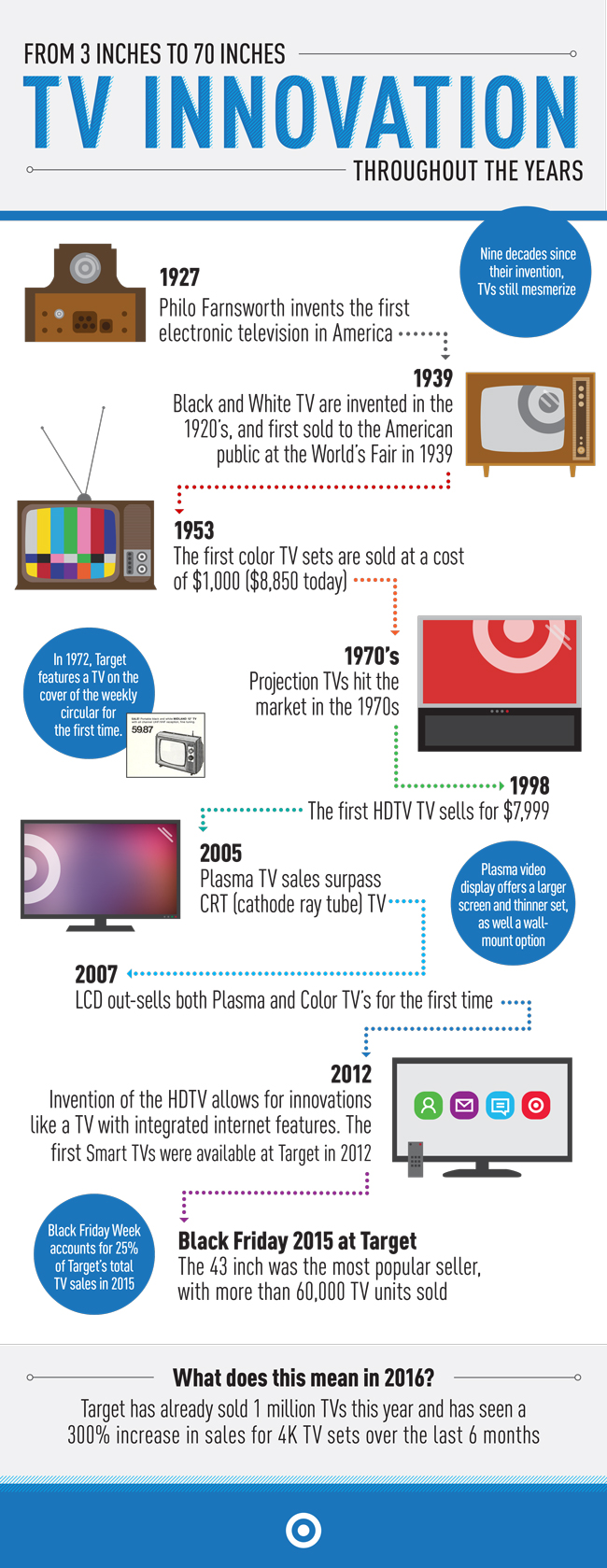 A Television Evolution Decades Later Target S Tvs Are Hotter Than Ever