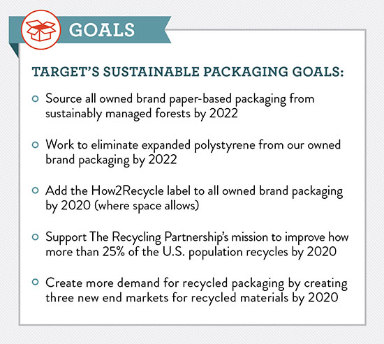 Target's Thinking Outside the Box with Five New Sustainable