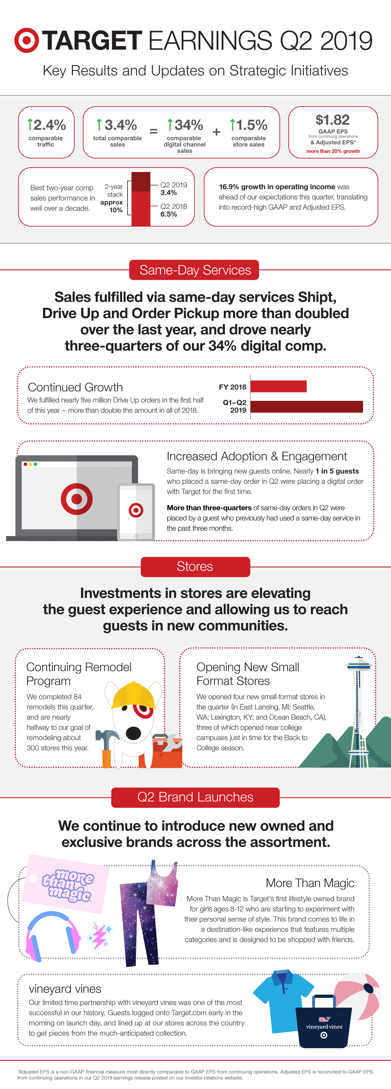 An infographic illustrating key Q2 results