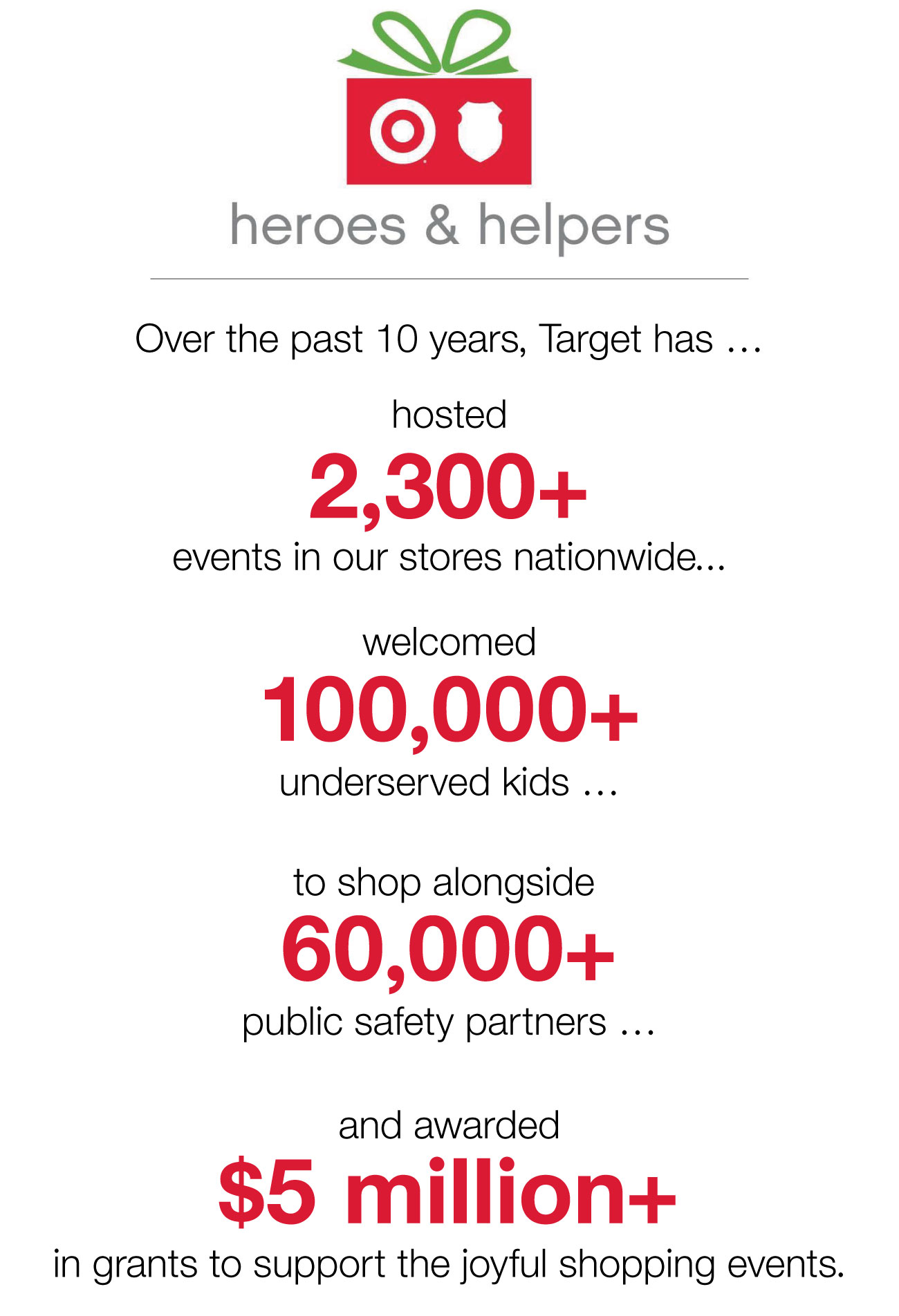 An infographic featuring the red and green Heroes & Helpers logo and gray and red text on a white background
