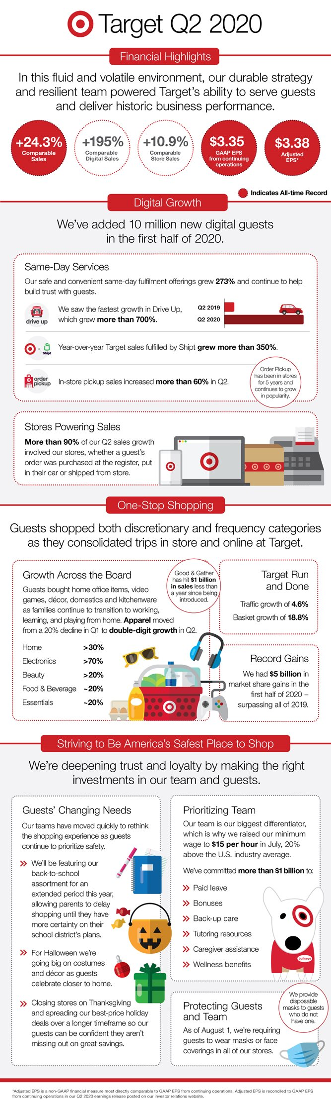Halloween 2020 Revenue A Closer Look at Target's Q2 2020
